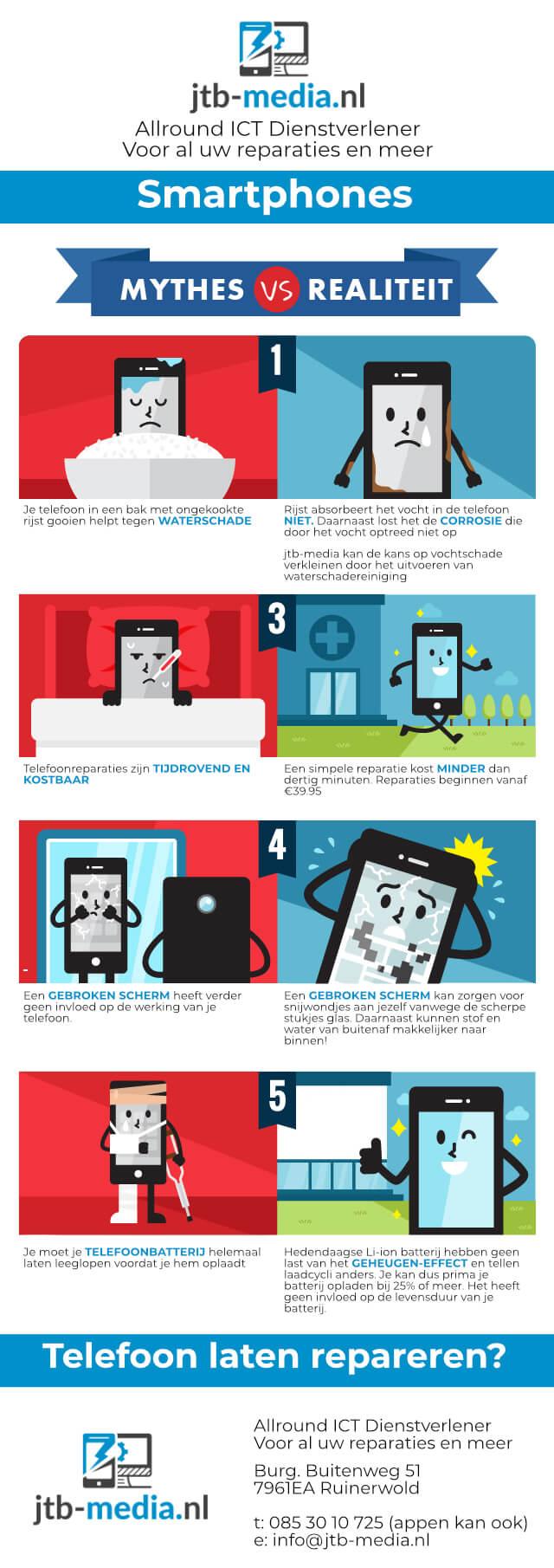Infographic jtb-media.nl